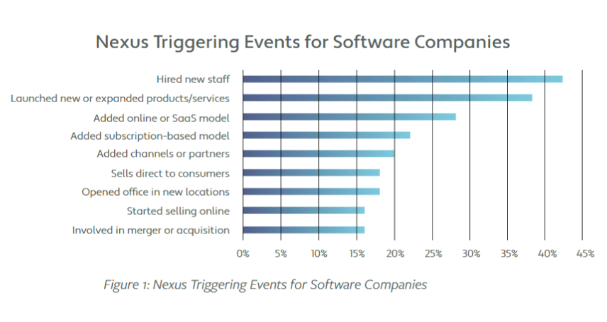 Nexus Triggering Events Chart for Software Companies