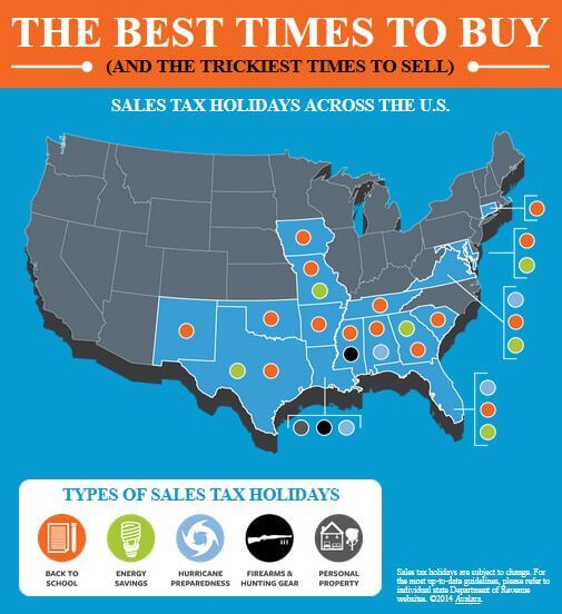 Sales Tax Holidays Infographic