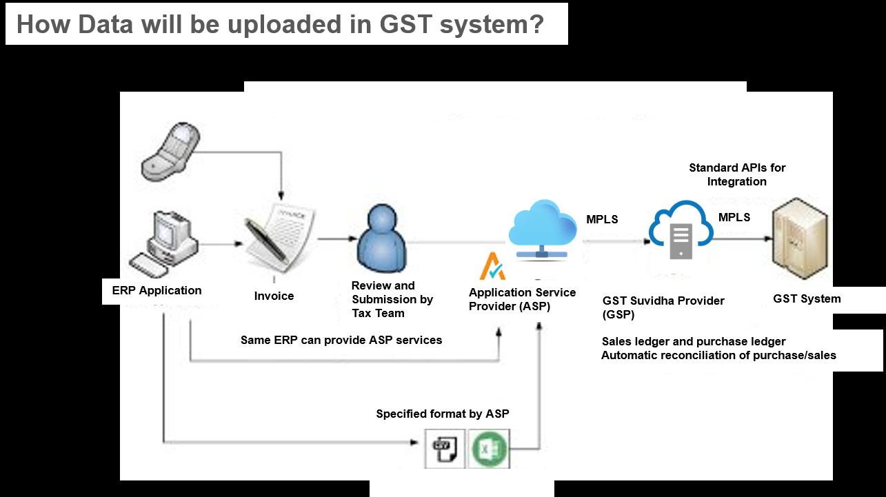 Data upload in GST