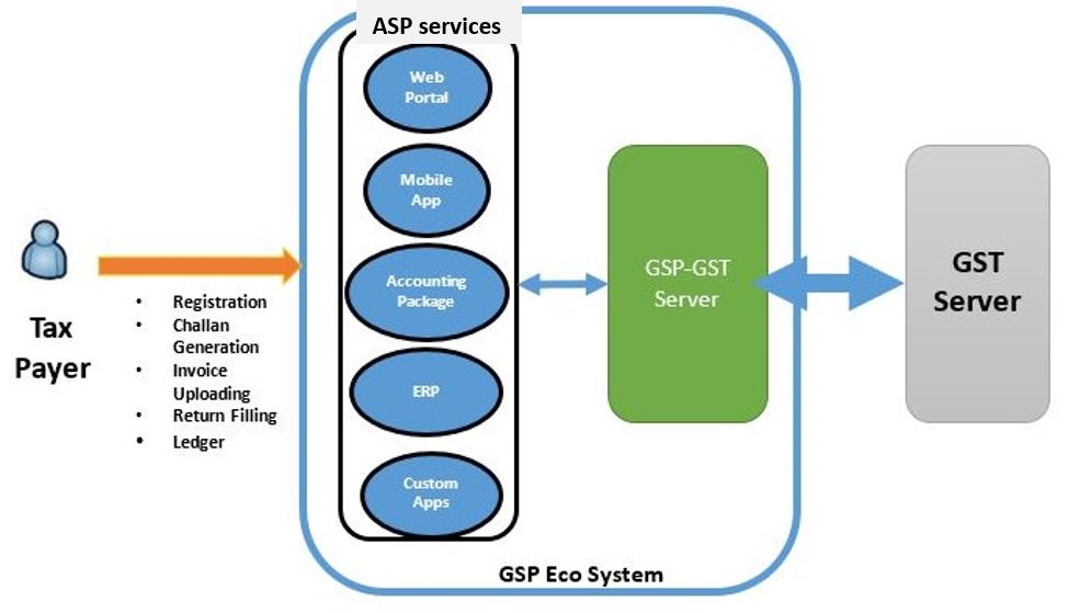 GST ecosystem