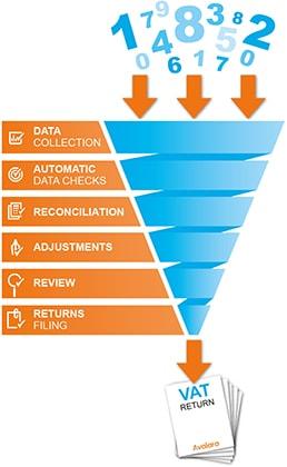 VAT Reporting and Analysis Software - Avalara